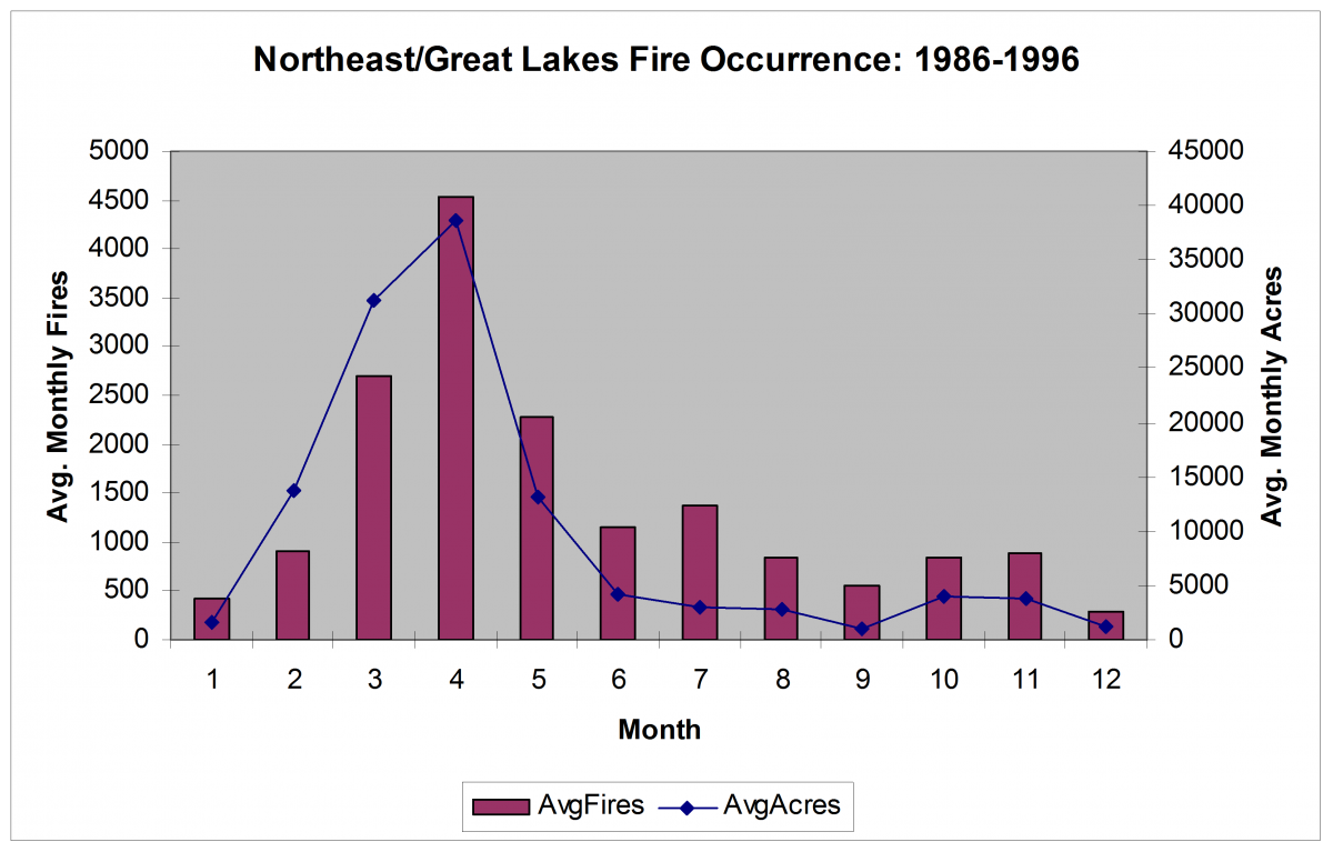 Great Lakes and Northeast seasonal Fire Occurrence and Area Burned distribution
