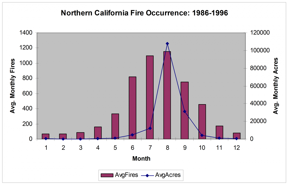Northern California seasonal Fire Occurrence and Area Burned distribution