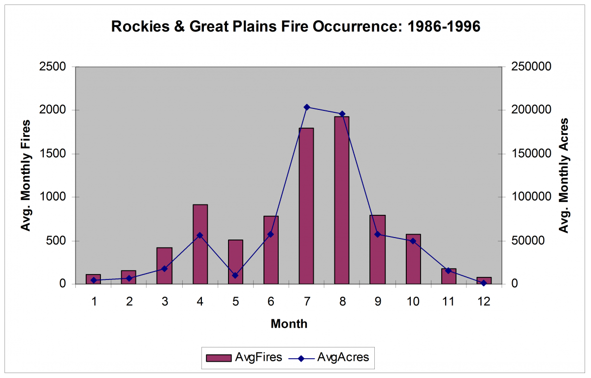 Rockies and Great Plains seasonal Fire Occurrence and Area Burned distribution