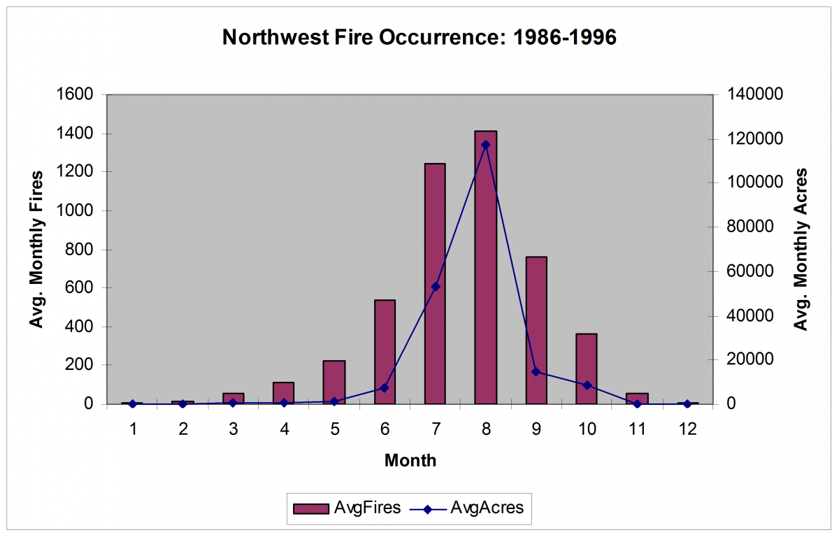 Northwest Seasonal Fire Occurrence and Area Burned distribution