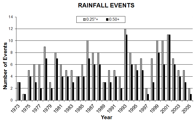 Precipitation Event Frequency. For fire slowing and stopping potential, frequencies of significant events, such as precipitation, can be helpful in assessing the likelihood they may occur. This may be especially valuable in areas where repeated events are anticipated.