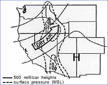 Typical Ridge Breakdown in western US. For Rocky Mountain and Intermountain regions, the Upper Ridge/Surface thermal trough produces dry windy conditions at the surface.