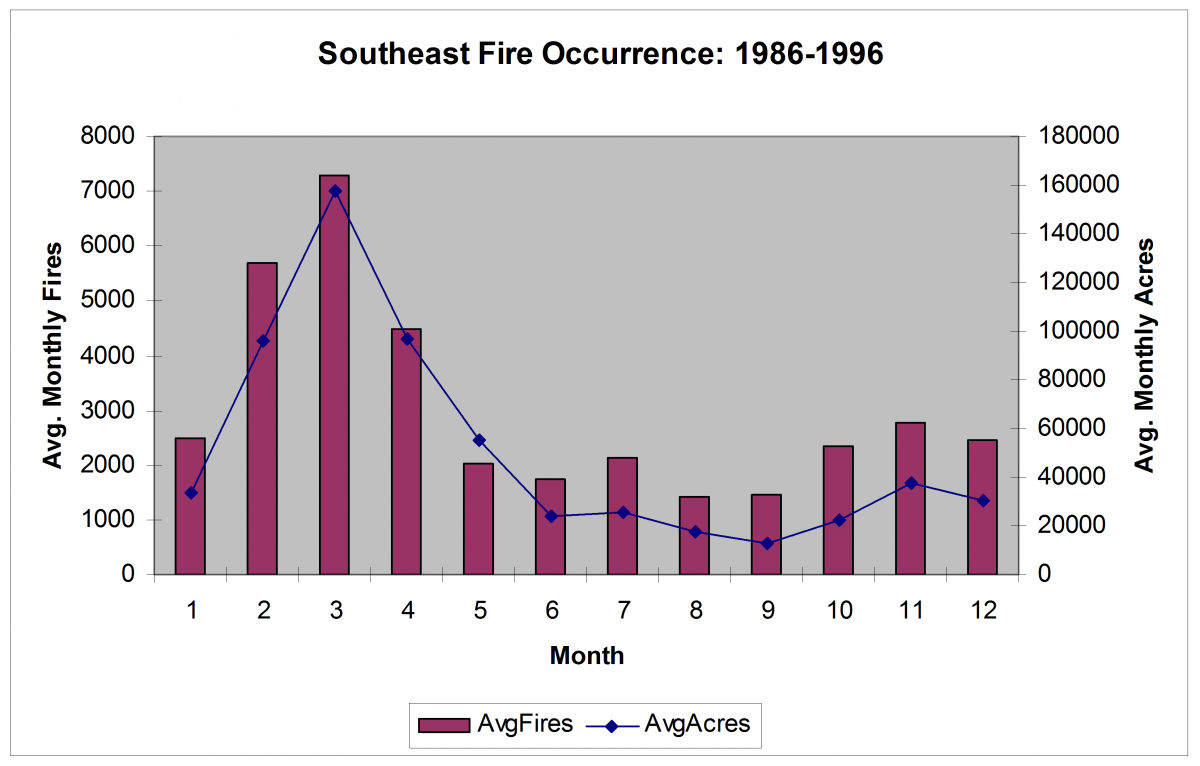Southeast seasonal Fire Occurrence and Area Burned distribution