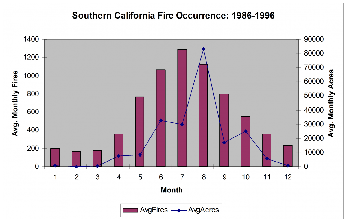 Southern California Seasonal Fire Occurrence and Area Burned distribution