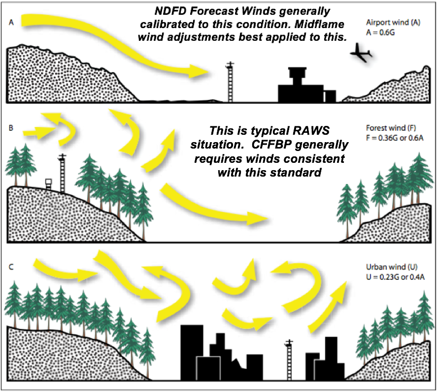 Surface Wind Adjustment for Friction. This graphic illustrates the effect of surface roughness from trees and buildings. Typical RAWS (B) sense lower surface windspeeds due to surrounding forest cover.