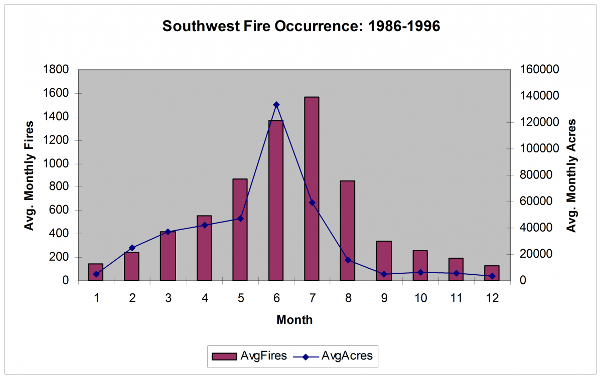 Southwest Seasonal Fire Occurrence and Area Burned distribution