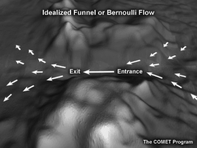 Gap Winds. An image of the Bernoulli Effect in constricted terrain as described in text above.