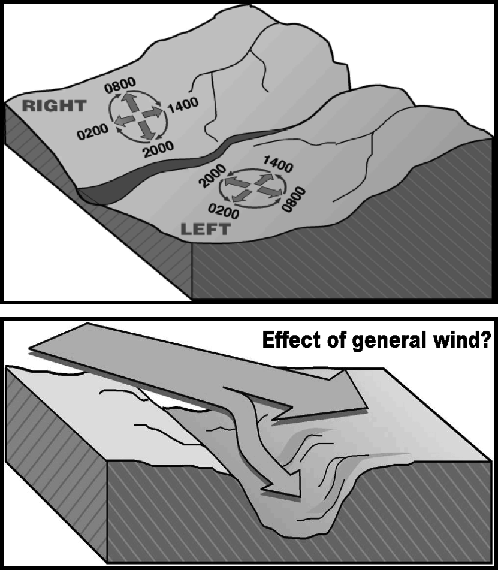 Valley Winds: This image demonstrates the diurnal transition between slope and valley winds and the importance of alignment of valleys with general winds
