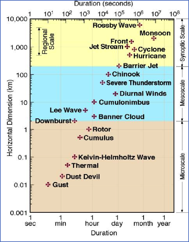 Wind Scales and Types. The horizontal dimensions and lifetimes of atmospheric phenomena illustrate the broad range of atmospheric space and time scales.