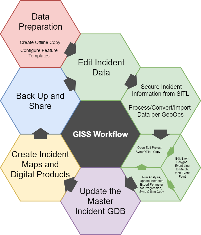 GIS Workflow, explained below