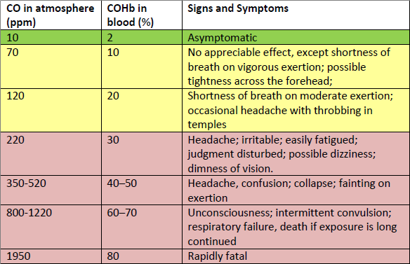 Smoke chart showing signs and symptoms of CO in atmosphere and blood.
